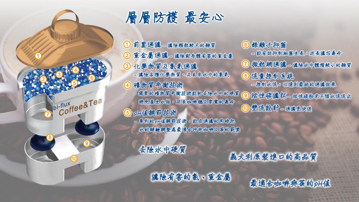 【即期買一送一】長效八周 咖啡與茶專用濾芯 4